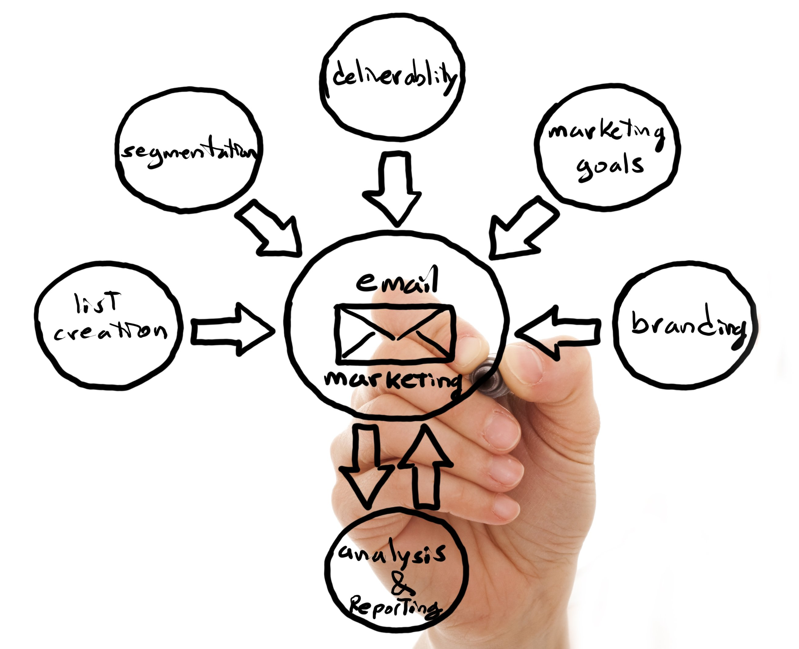 5 Tips to Help You Avoid Email Fatigue with Your Direct Marketing
